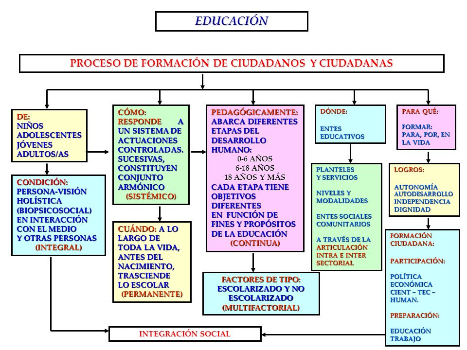 EDUCACIÓN PROCESO DE FORMACIÓN DE CIUDADANOS Y CIUDADANAS