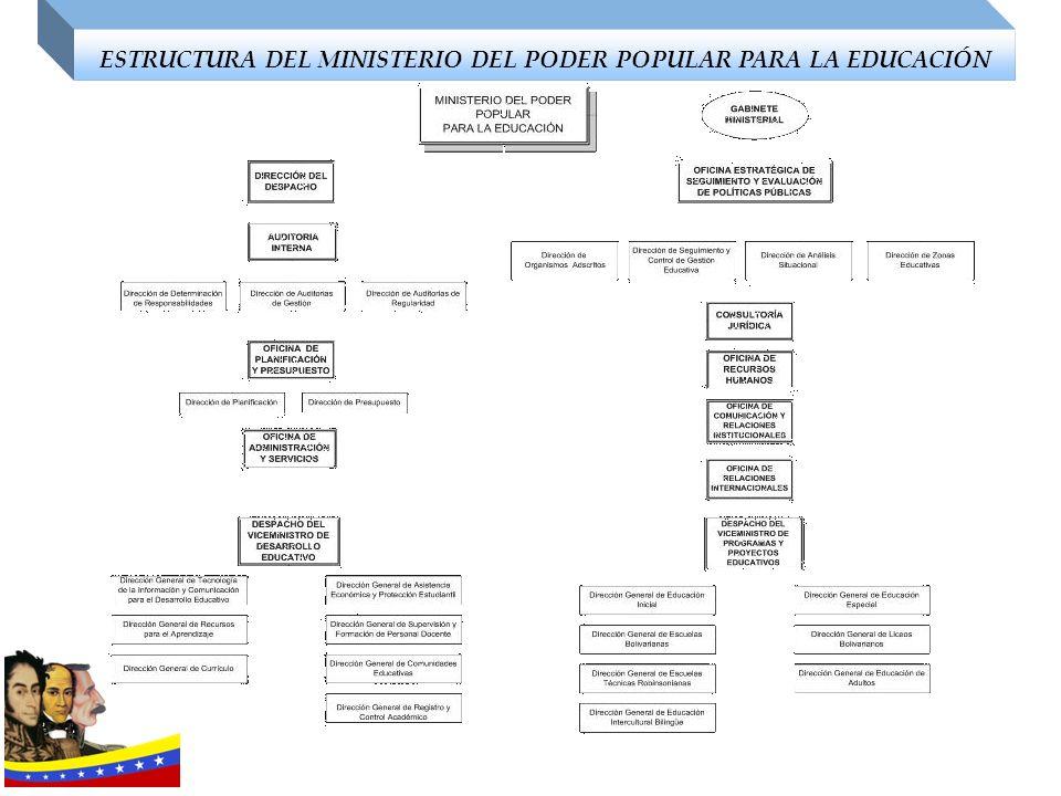 ESTRUCTURA DEL MINISTERIO DEL PODER POPULAR PARA LA EDUCACIÓN
