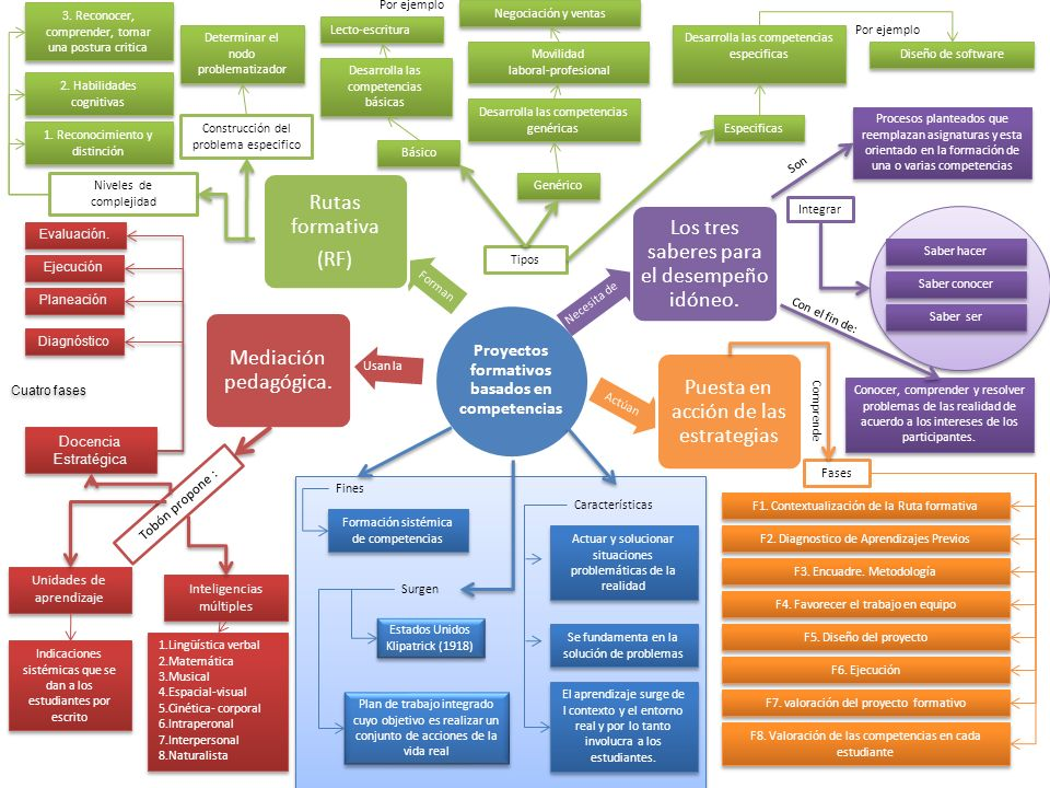 Proyectos formativos basados en competencias