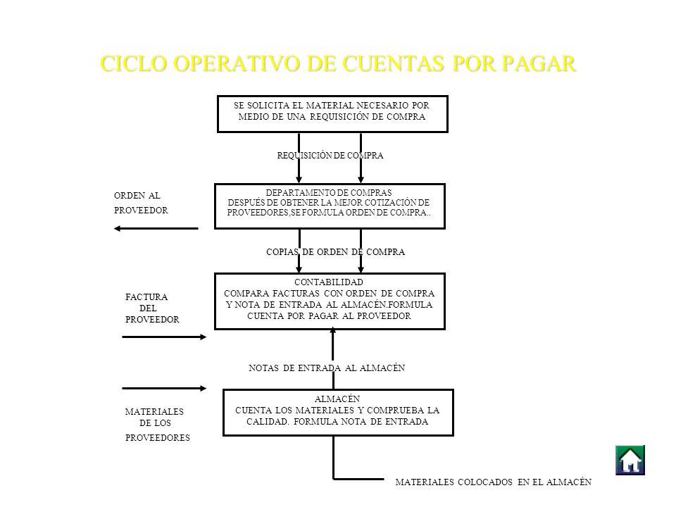 CICLO OPERATIVO DE CUENTAS POR PAGAR