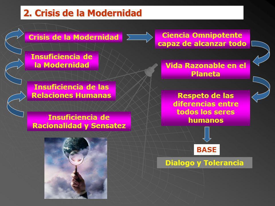 2. Crisis de la Modernidad