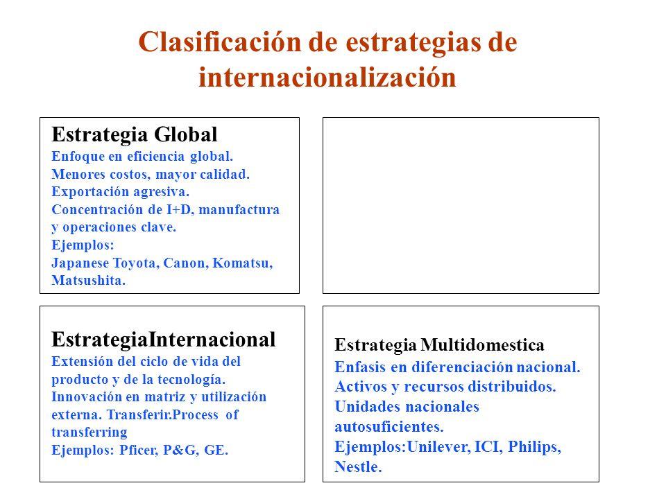 Clasificación de estrategias de internacionalización