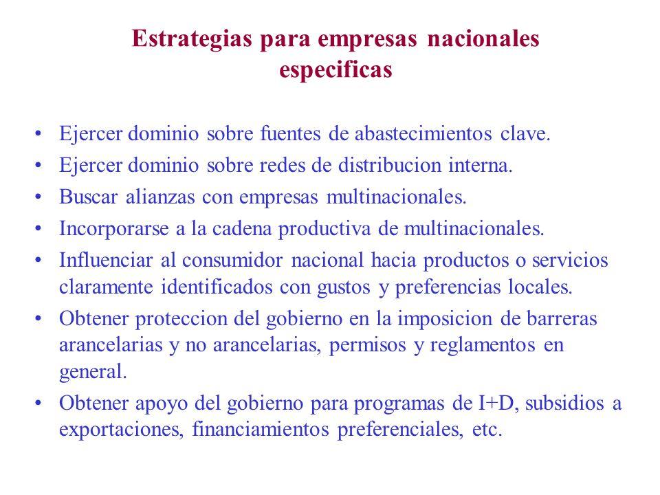 Estrategias para empresas nacionales especificas