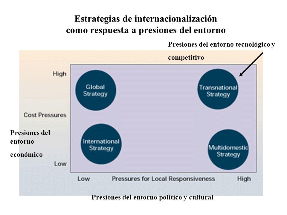 Estrategias de internacionalización como respuesta a presiones del entorno