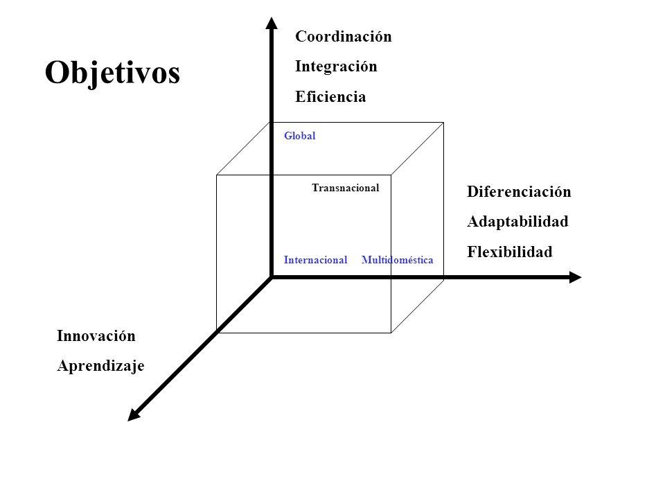 Objetivos Coordinación Integración Eficiencia Diferenciación