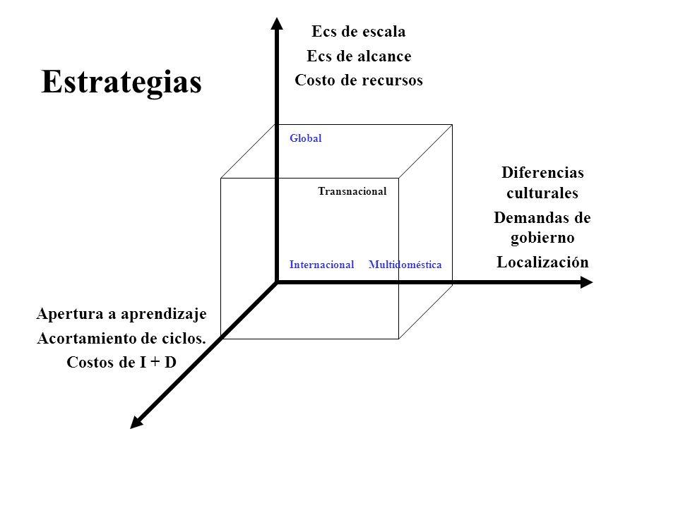 Diferencias culturales Apertura a aprendizaje Acortamiento de ciclos.