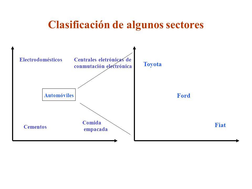 Clasificación de algunos sectores