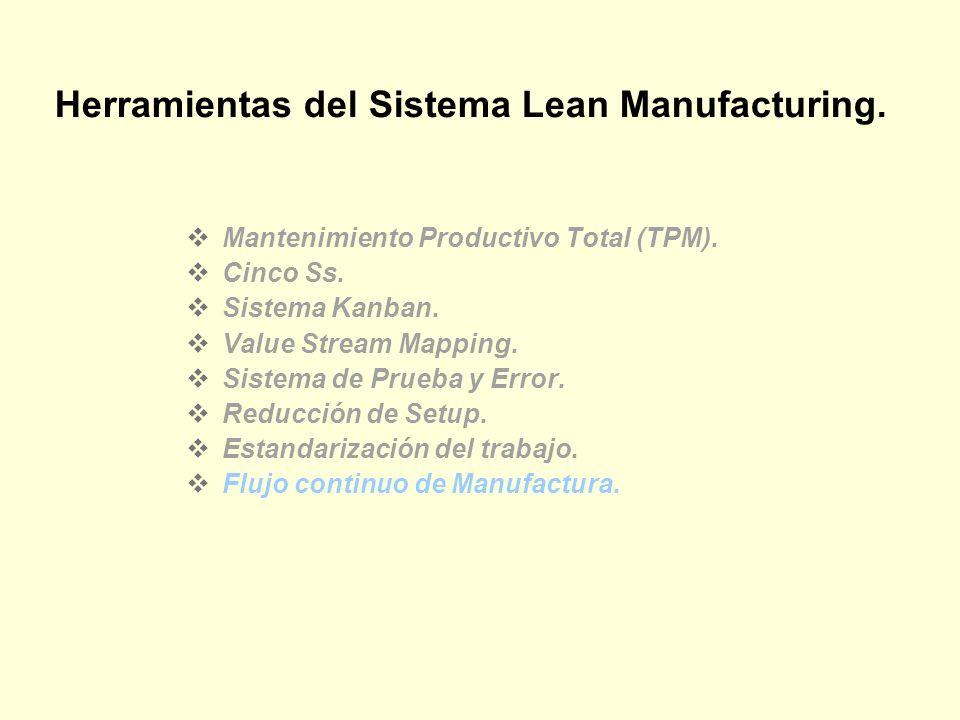Herramientas del Sistema Lean Manufacturing.