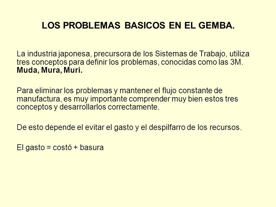 LOS PROBLEMAS BASICOS EN EL GEMBA.