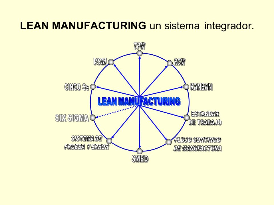 LEAN MANUFACTURING un sistema integrador.
