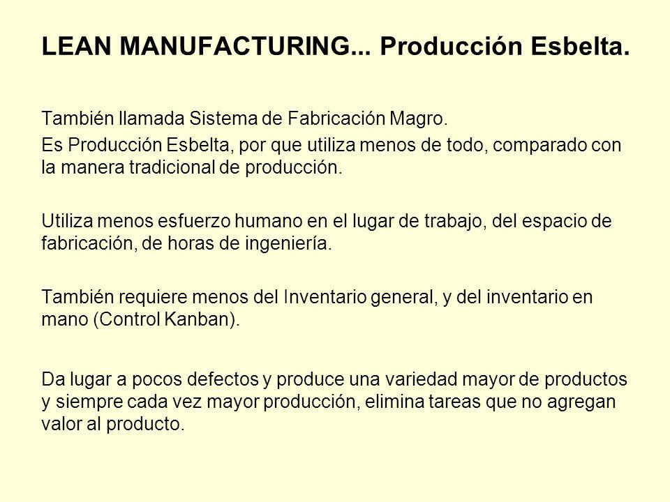 LEAN MANUFACTURING... Producción Esbelta.