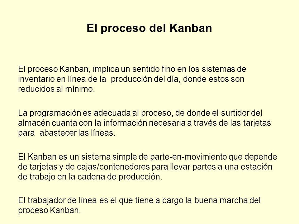 El proceso del Kanban