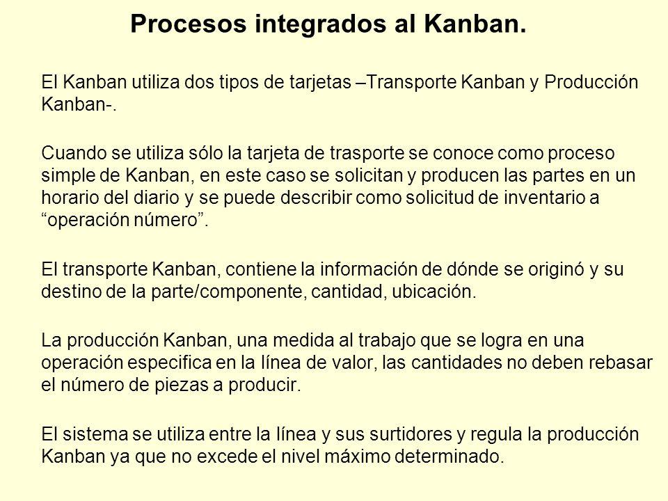 Procesos integrados al Kanban.