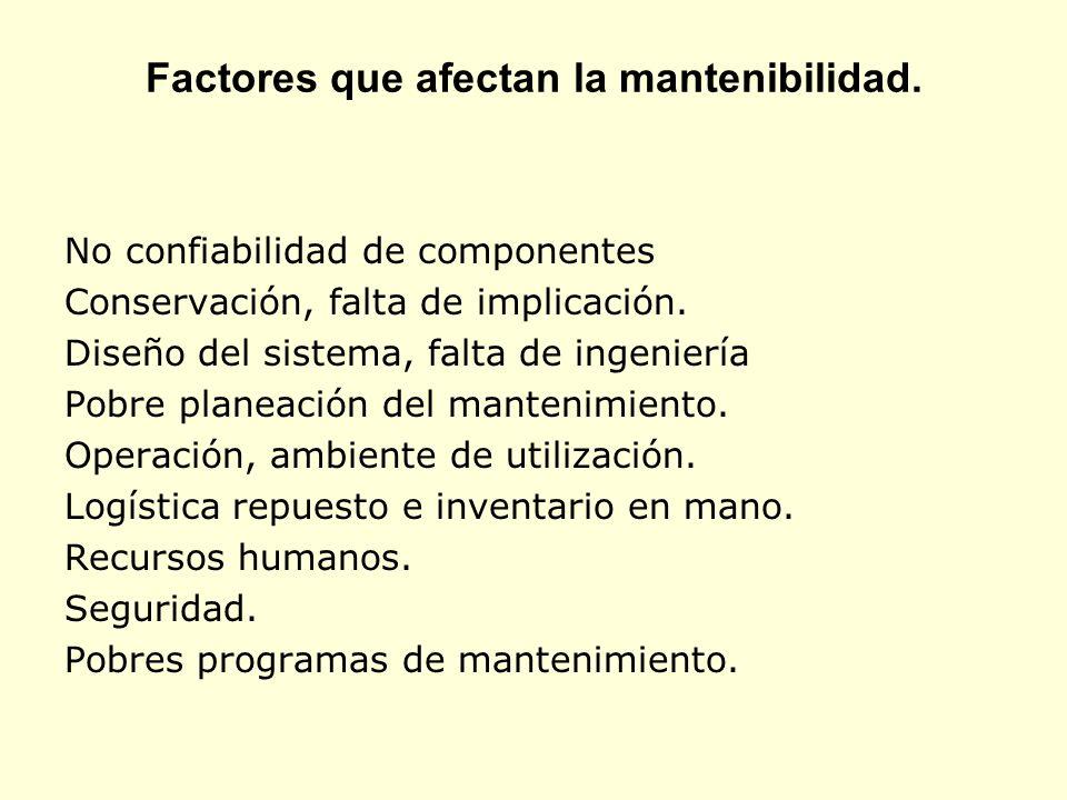 Factores que afectan la mantenibilidad.