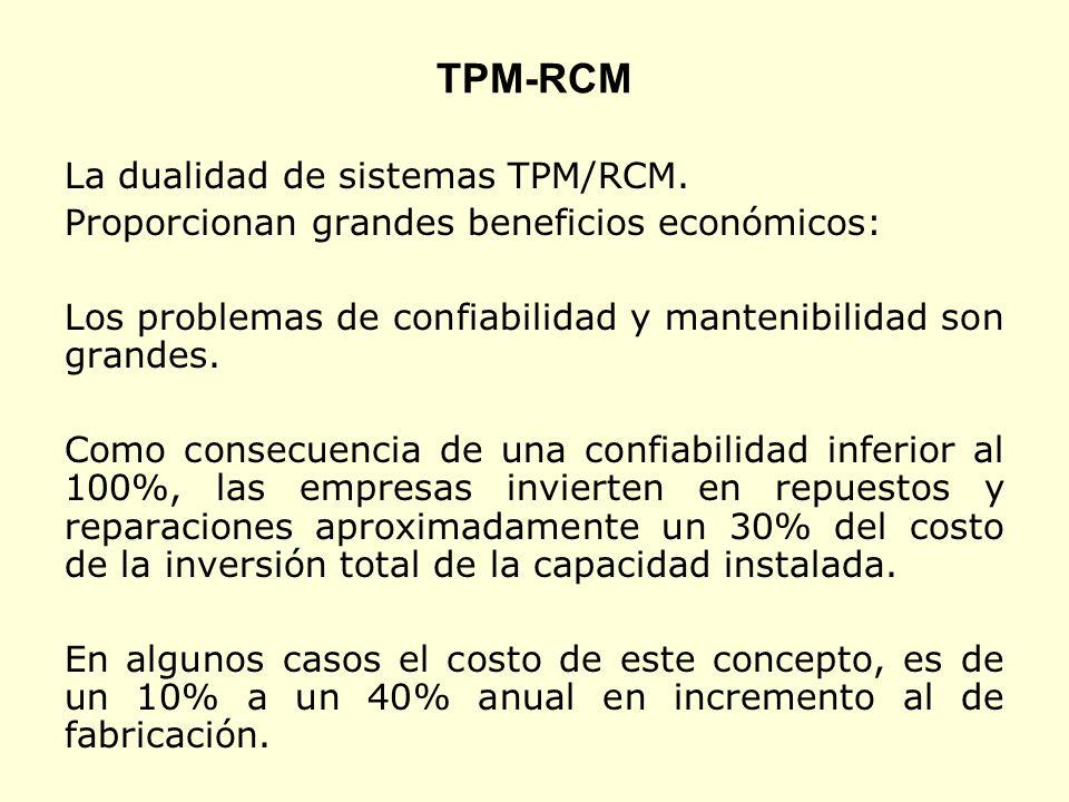 TPM-RCM La dualidad de sistemas TPM/RCM.