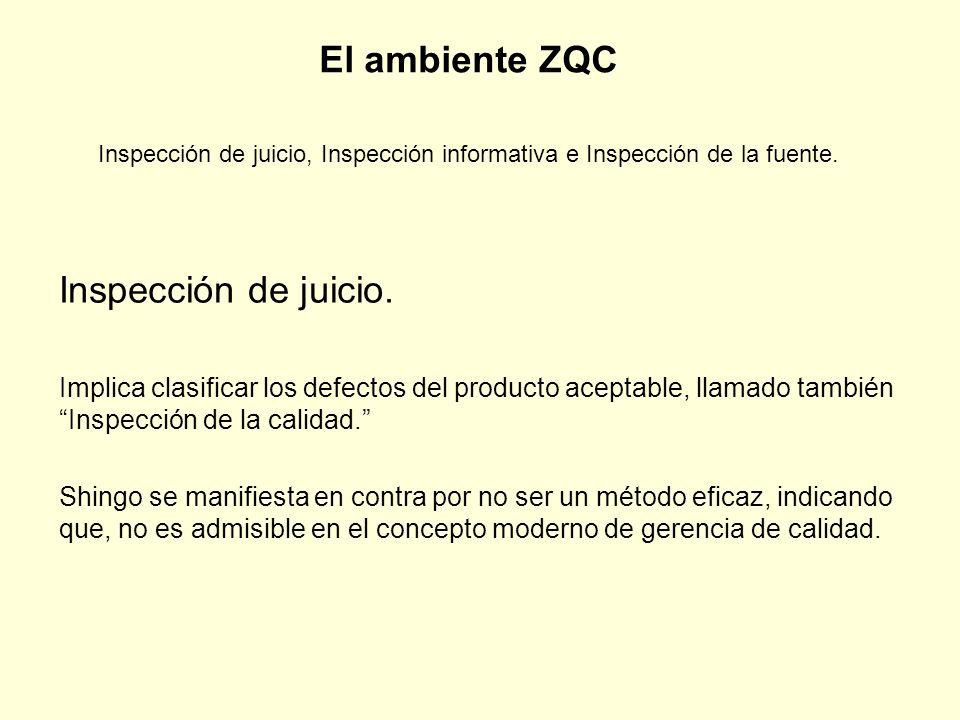 El ambiente ZQC Inspección de juicio, Inspección informativa e Inspección de la fuente.