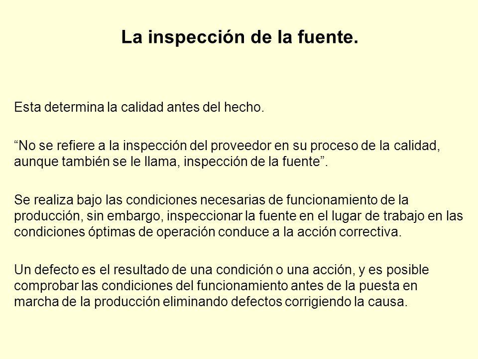 La inspección de la fuente.