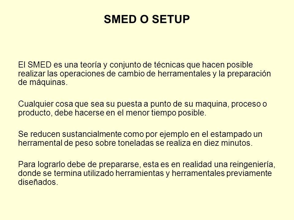 SMED O SETUP
