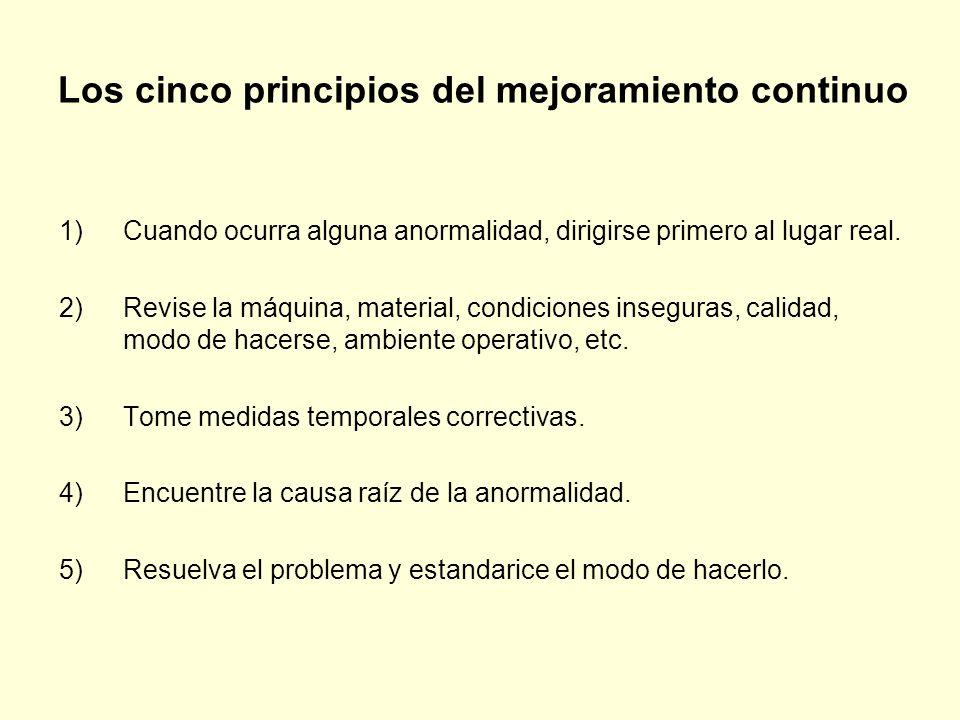 Los cinco principios del mejoramiento continuo