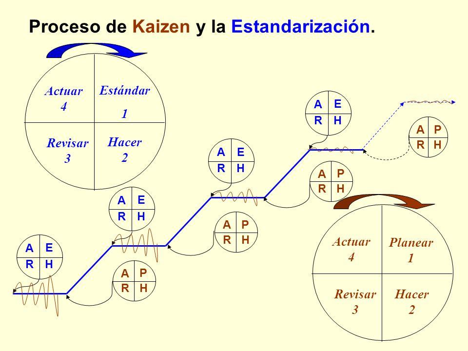 Proceso de Kaizen y la Estandarización.