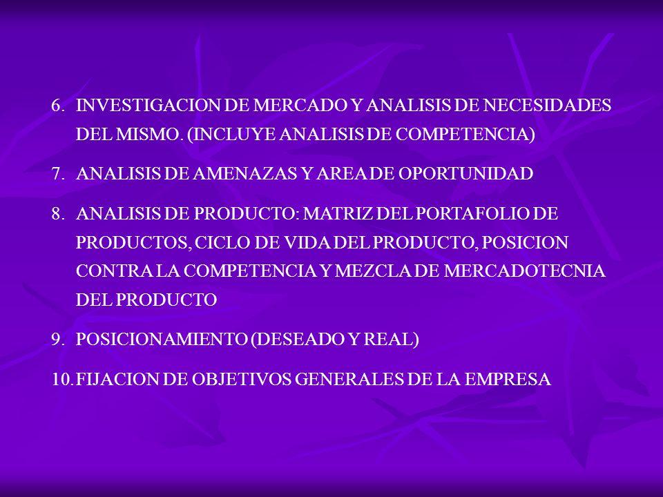 INVESTIGACION DE MERCADO Y ANALISIS DE NECESIDADES DEL MISMO