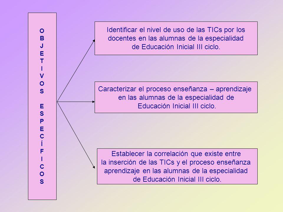 Identificar el nivel de uso de las TICs por los