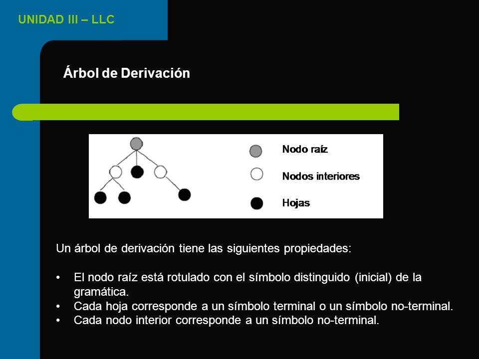 Árbol de Derivación Un árbol de derivación tiene las siguientes propiedades: