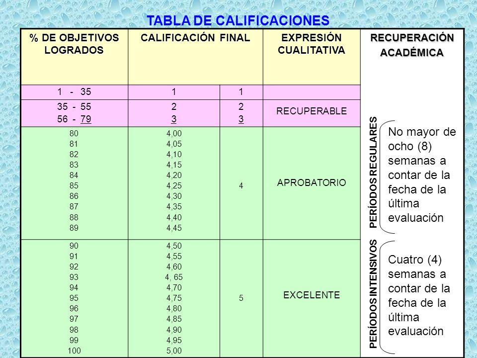 TABLA DE CALIFICACIONES % DE OBJETIVOS LOGRADOS EXPRESIÓN CUALITATIVA