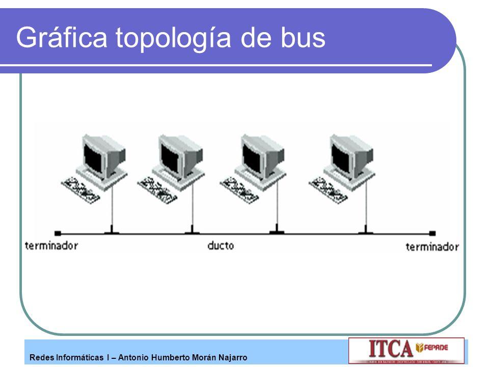 Gráfica topología de bus