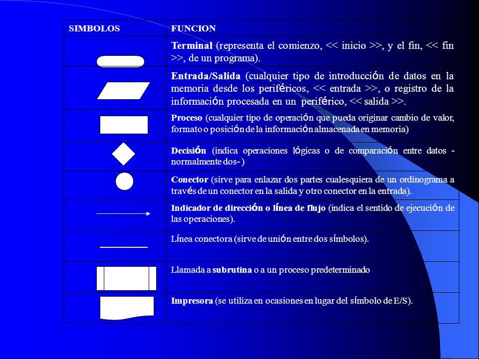 SIMBOLOS FUNCION. Terminal (representa el comienzo, << inicio >>, y el fin, << fin >>, de un programa).