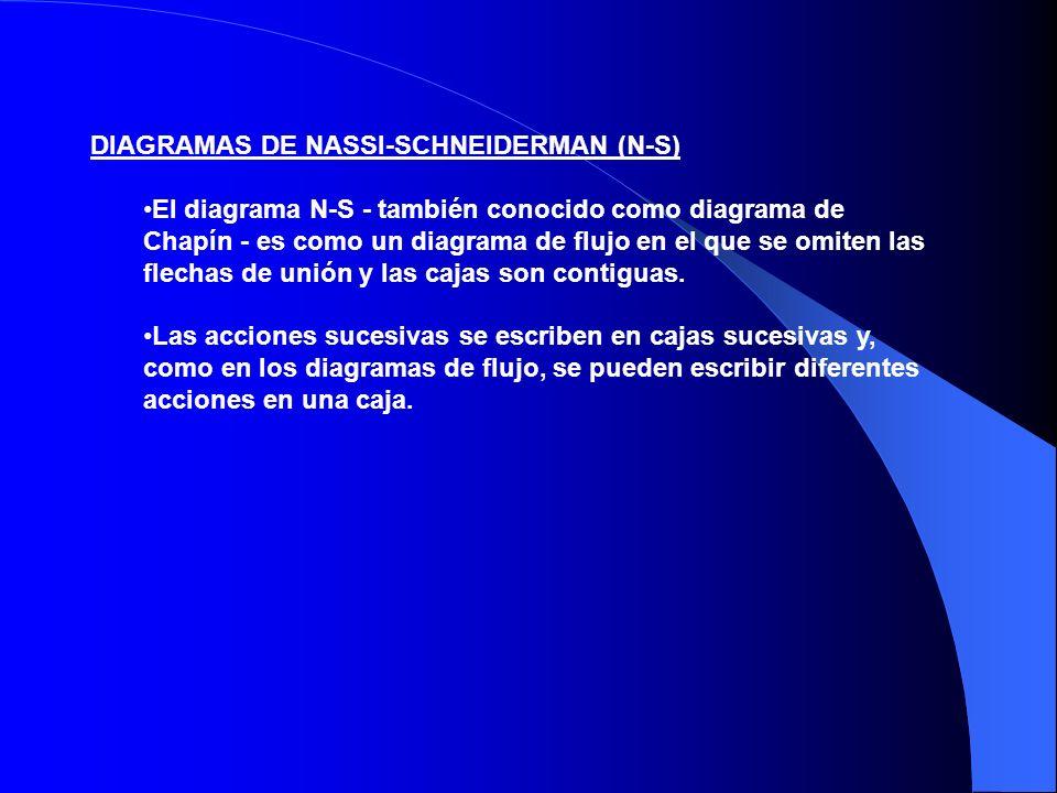 DIAGRAMAS DE NASSI-SCHNEIDERMAN (N-S)