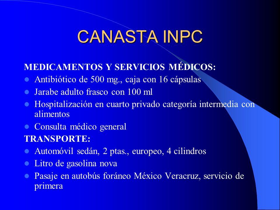 CANASTA INPC MEDICAMENTOS Y SERVICIOS MÉDICOS:
