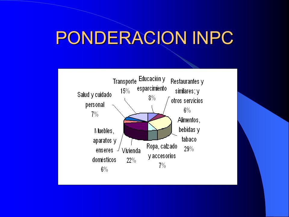 PONDERACION INPC