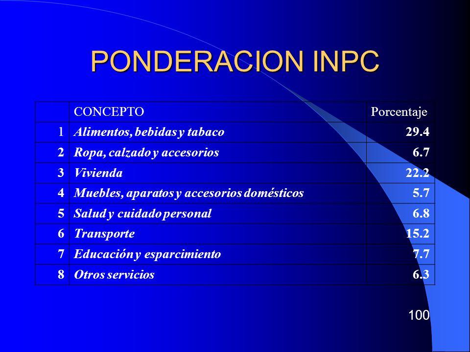 PONDERACION INPC CONCEPTO Porcentaje 1 Alimentos, bebidas y tabaco