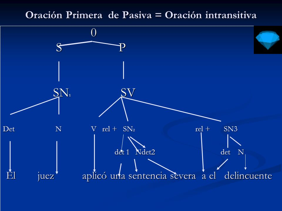 Oración Primera de Pasiva = Oración intransitiva