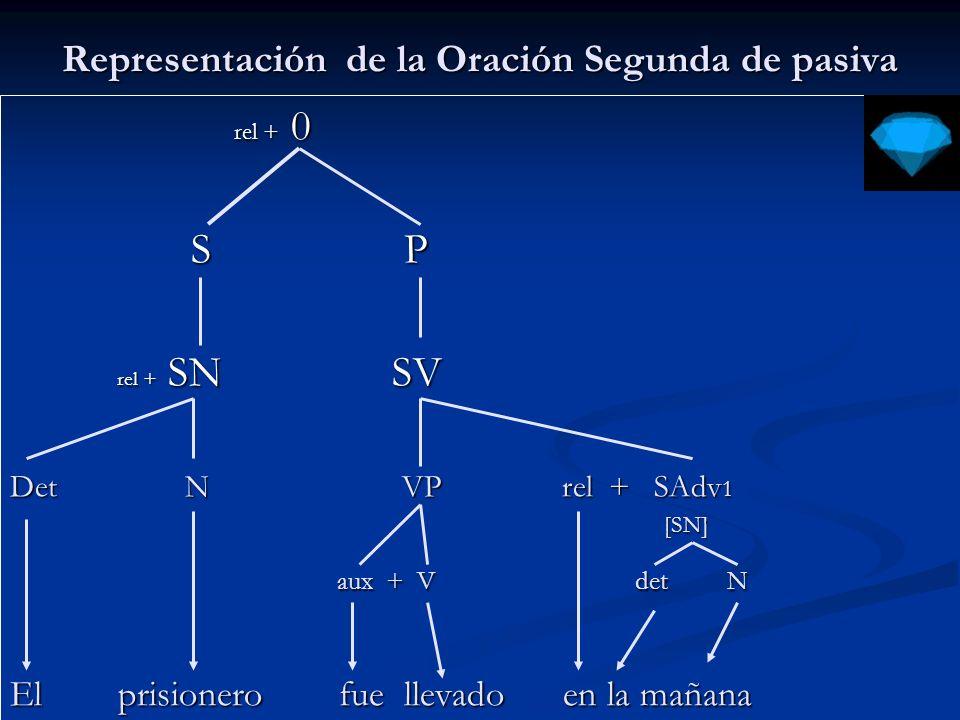 Representación de la Oración Segunda de pasiva