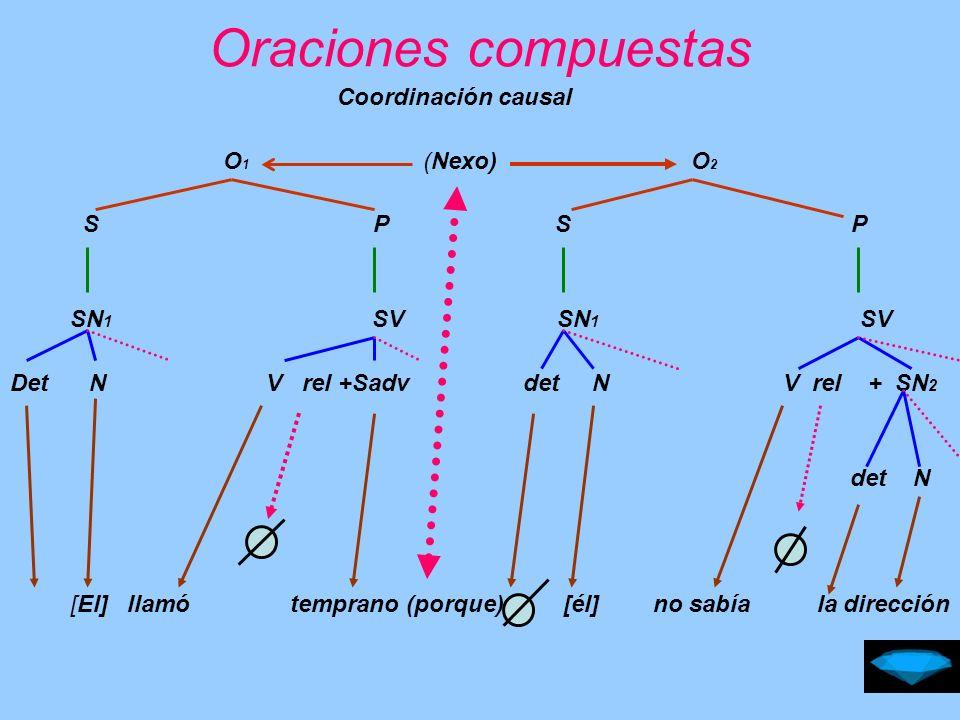 Oraciones compuestas Coordinación causal O1 (Nexo) O2 S P S P