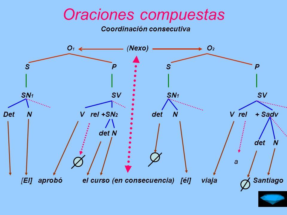 Oraciones compuestas Coordinación consecutiva O1 (Nexo) O2 S P S P