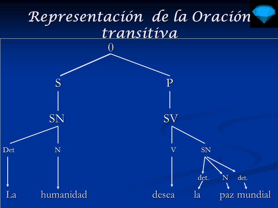 Representación de la Oración transitiva