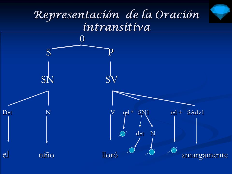 Representación de la Oración intransitiva