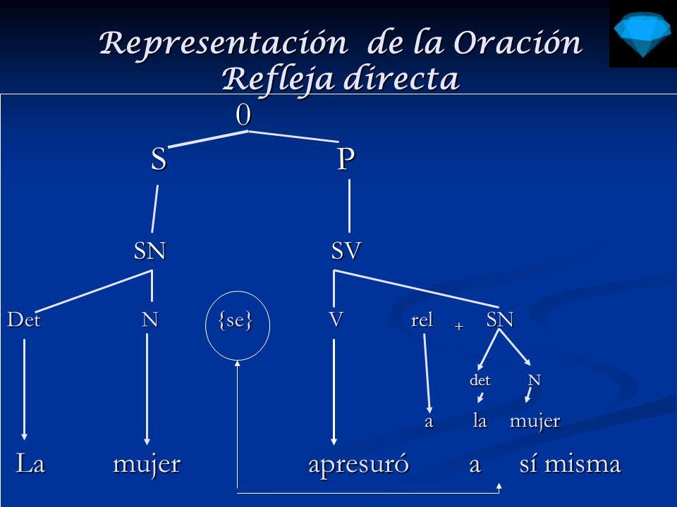 Representación de la Oración Refleja directa