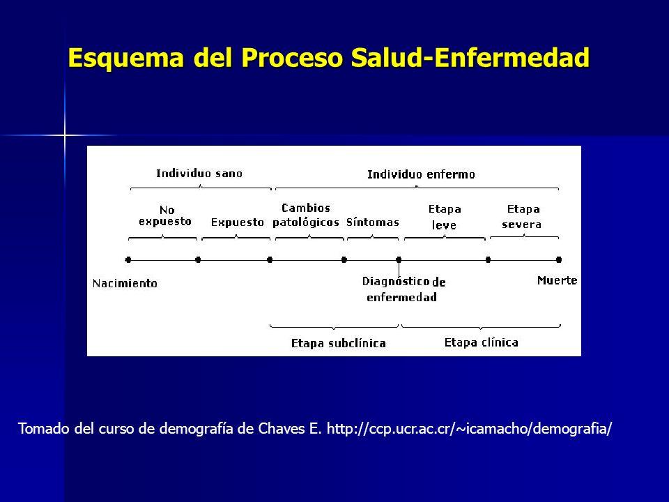 Esquema del Proceso Salud-Enfermedad