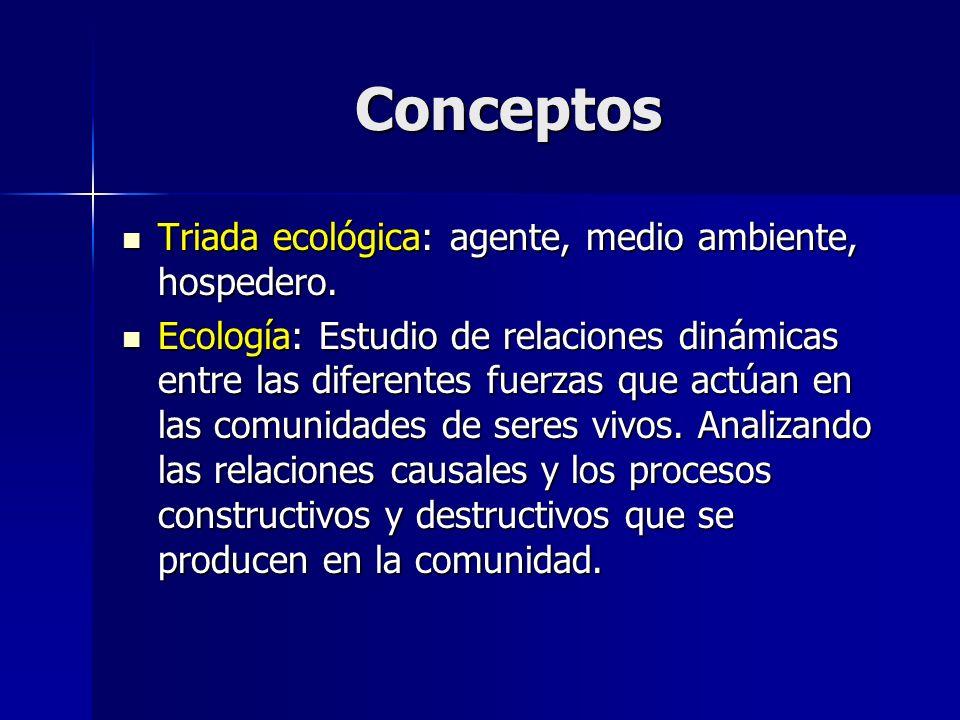 Conceptos Triada ecológica: agente, medio ambiente, hospedero.