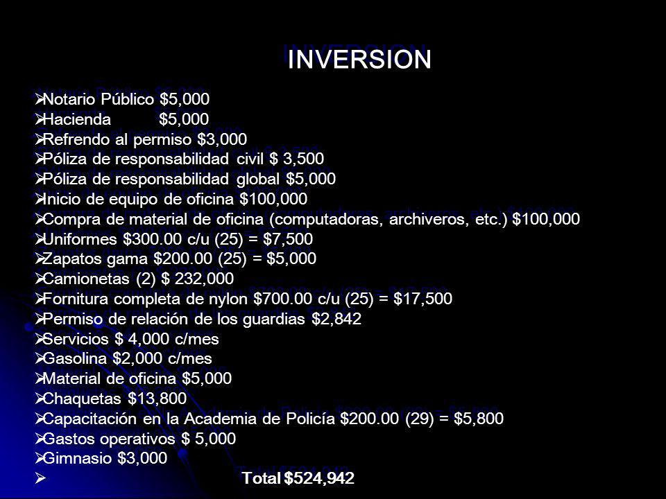INVERSION Notario Público $5,000 Hacienda $5,000