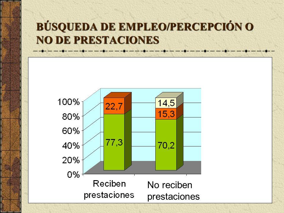 BÚSQUEDA DE EMPLEO/PERCEPCIÓN O NO DE PRESTACIONES