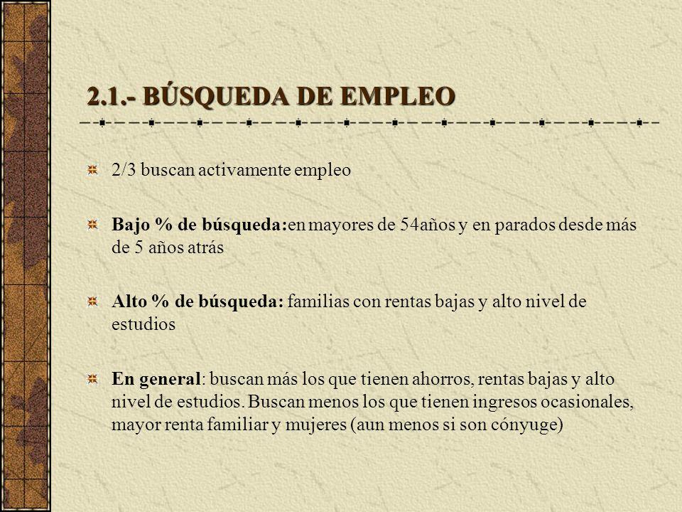 2.1.- BÚSQUEDA DE EMPLEO 2/3 buscan activamente empleo