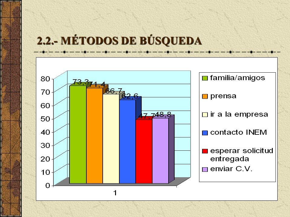 2.2.- MÉTODOS DE BÚSQUEDA