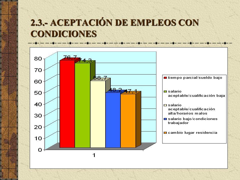 2.3.- ACEPTACIÓN DE EMPLEOS CON CONDICIONES
