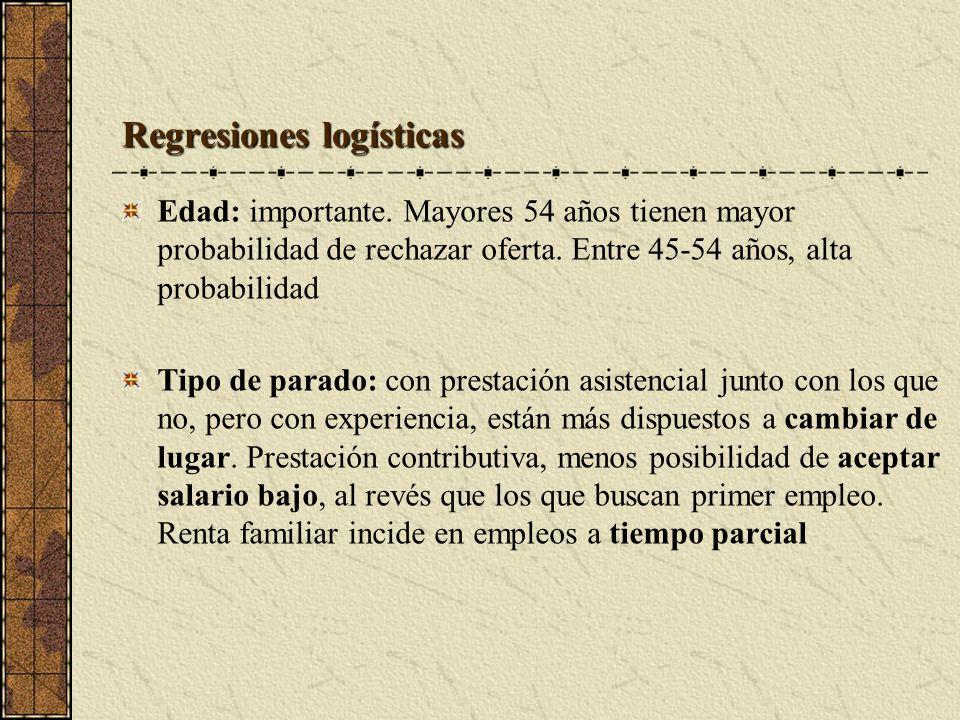 Regresiones logísticas