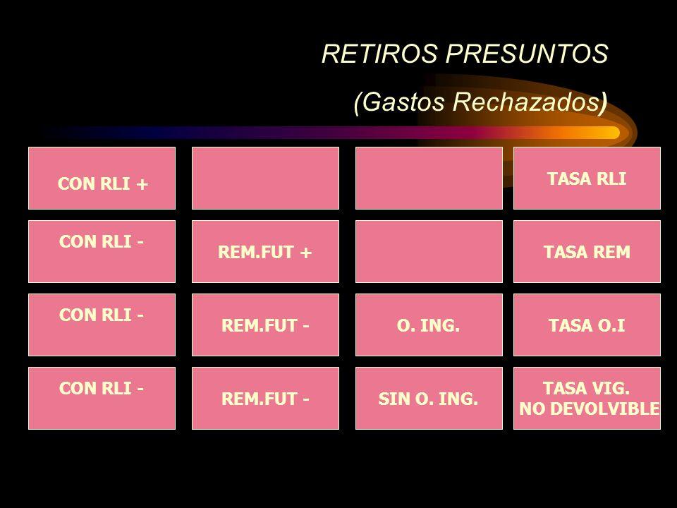 (Gastos Rechazados) RETIROS PRESUNTOS TASA RLI CON RLI + CON RLI -